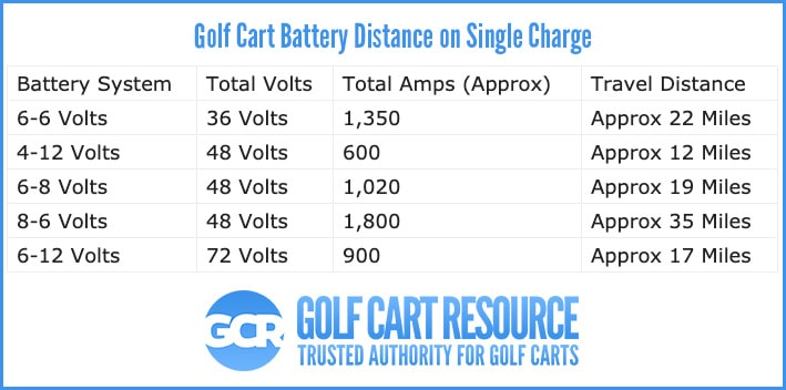 Golf Cart Battery Distance on One Charge